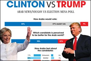 Arab News/YouGov US election MENA poll