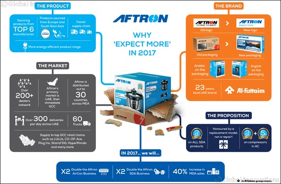 Al-Futtaim Relaunches Household Electronics Brand 'Aftron'