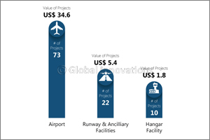Gulf aviation project value reaches Dh210 Billion as travel demand grows
