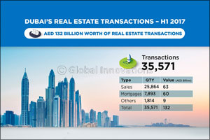 Dubai Land Department announces AED 132 billion worth of real estate transactions for H1 2017 � a va ...