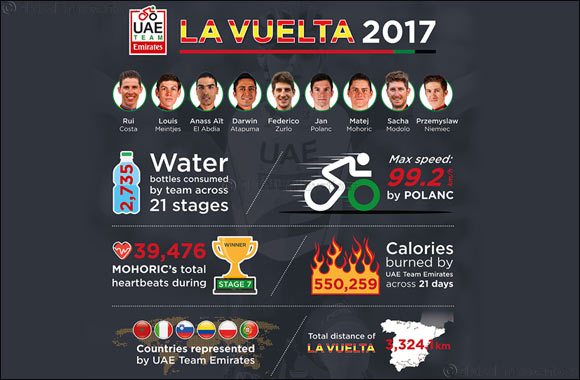 UAE Team Emirates Reflect on Successful First Vuelta a España