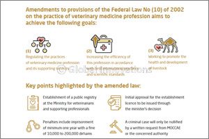 His Highness Sheikh Khalifa bin Zayed Al Nahyan Issues Federal Law No. (8) of 2017 Concerning Practi ...