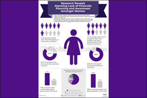 Research Reveals Alarming Lack of Financial Planning and Awareness Amongst Women