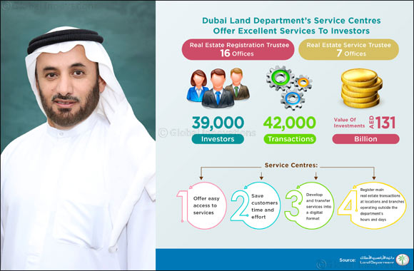 DLD Service Centres serve 39,000 investors with a total value of AED 131 billion
