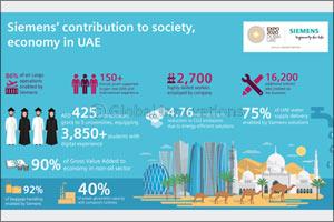 Siemens outlines economic, societal contribution to UAE in new report