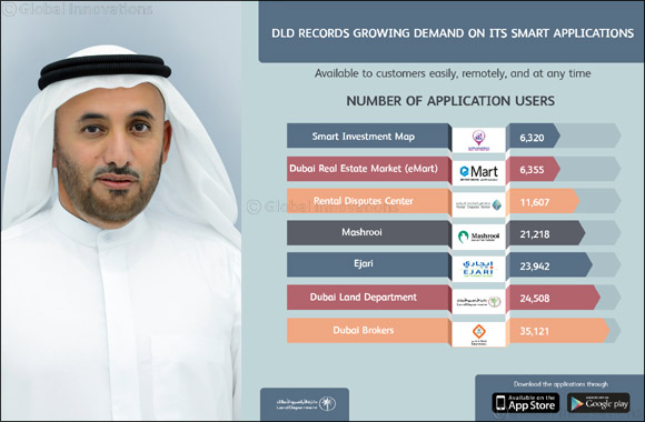 DLD records growing demand on its smart applications