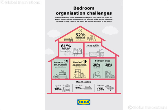 IKEA survey reveals that although the bedroom is the most essential room in households in Qatar, it is the most unorganised