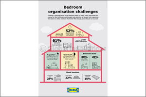 IKEA survey reveals that although the bedroom is the most essential room in households in Qatar, it  ...