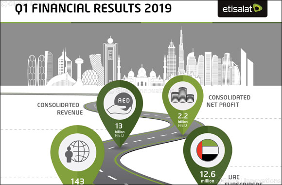 Representing a 5% increase YOYý Etisalat Group Reports consolidated Net Profit of AED 2.2 billion in first quarter of 2019