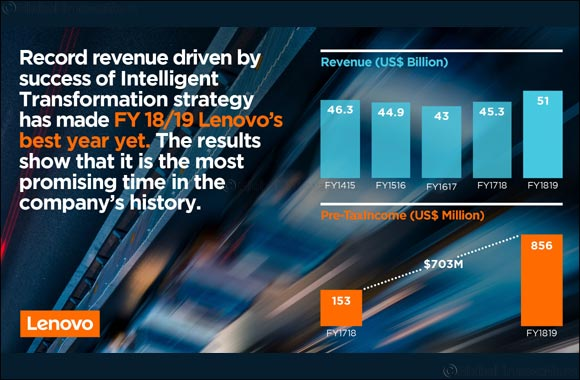Lenovo Achieves Record Revenue for Fy18/19 Driven by Success of Intelligent Transformation Strategy  And Strong Operational Performance