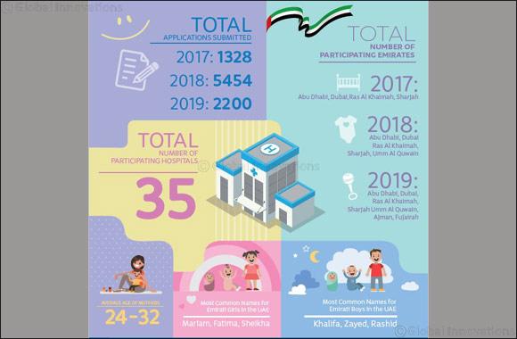 UAE government baby registration e-service reaches over 8,000 Emarati families