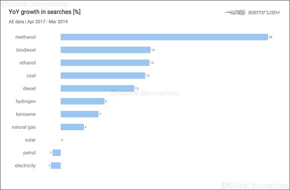 Electricity Most Searched Fuel Energy Term Online in UAE