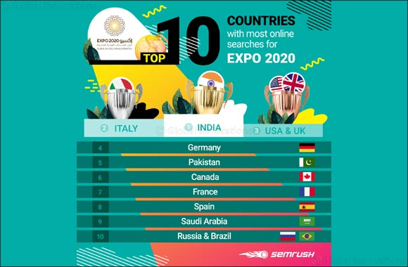 Eyes of the World on Expo 2020 Dubai