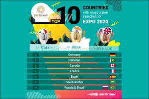 Eyes of the World on Expo 2020 Dubai
