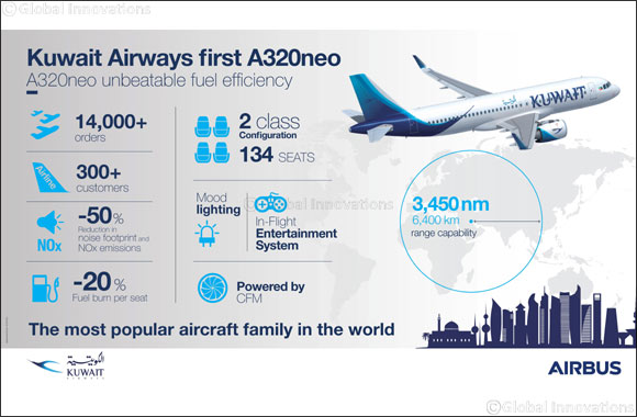Kuwait Airways takes delivery of its first A320neo