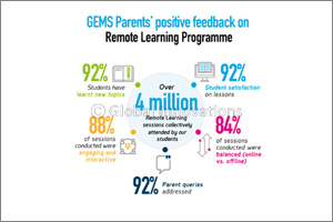 Gems Education Schools Embrace E-Learning, Delivering Over  4.3 Million Collective Remote Learning S ...