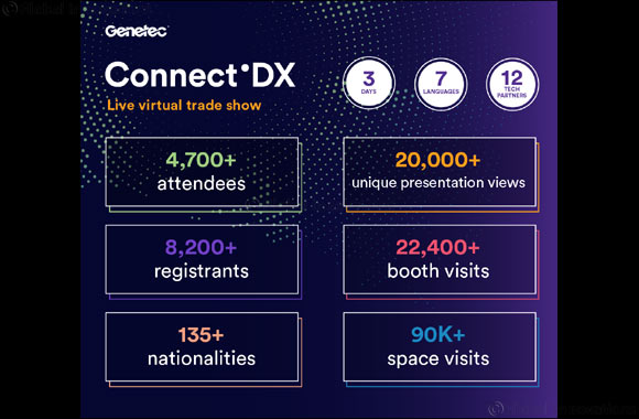 Genetec Prioritizes Digital Initiatives for 2020 to Help Customers and Partners Stay Connected and Informed