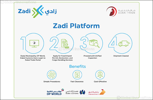 """Dubai Trade"" Launches ""ZADI"" Unified Platform to Support Food Security and Facilitate Food Import in Dubai"