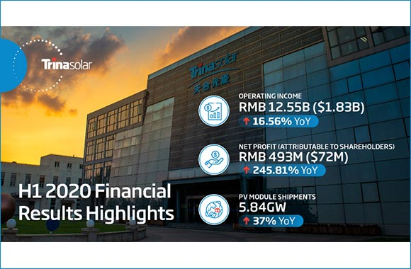 Trina Solar Reports 245.81% Year-on-year Net Profit Growth in 2020 Half-year Results