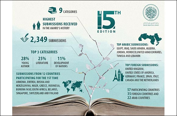 Sheikh Zayed Book Award Records the Highest Number of Submissions for its 15th Edition