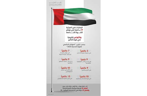 UAE Ranks First in the Region and 17th Worldwide in Global Soft Power Index 2021