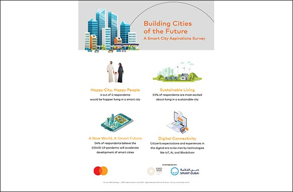 Sustainability and Happiness Shaping the Future of Smart Cities: Mastercard, Smart Dubai and Expo 2020 Dubai Report